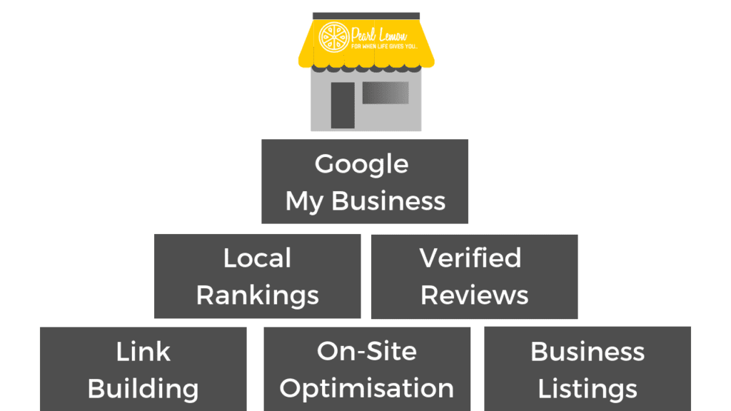Local SEO services informational graphic
